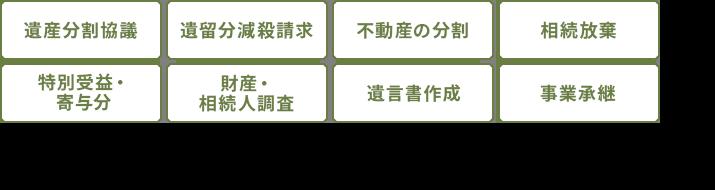 遺産分割協議/相談料・着手金/不動産の分割/相続放棄/特別受益・寄与分/財産・相続人調査/遺言書作成/事業承継